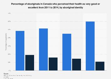 Canadian aboriginal reported health status 2011-2014, by aboriginal identity