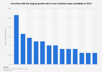 Men's fashion sales growth rate worldwide in 2016, by country