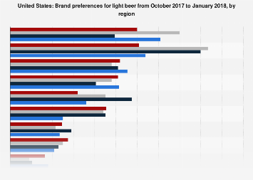 Light beer brand preference in the U.S.  from October 2017 to January 2018, by region