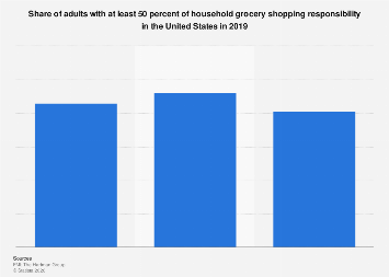 U.S. adults with 50 percent of household grocery shopping responsibility in 2017