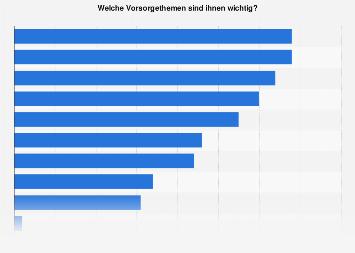 Umfrage zum Ziel des Sparens in Österreich 2018