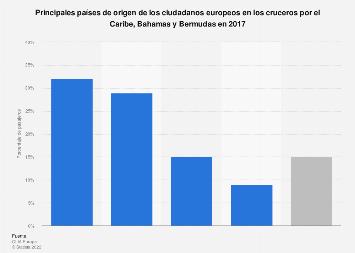 Cruceristas europeos en el Caribe, Bahamas y Bermudas según país de origen 2017