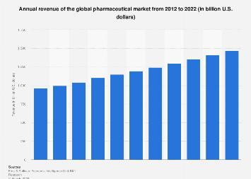 Annual revenue forecast for the global pharmaceutical market 2012-2022