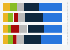 Distribución porcentual por país de origen de los cruceristas europeos T1-T4 2017