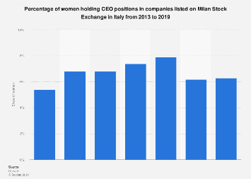 Italy: share of women holding CEO positions in listed companies 2013-2017