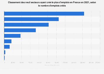 Classement des secteurs créant le plus d'emplois en France 2017