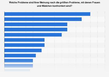 Umfrage zu den größten Probleme von Frauen und Mädchen weltweit 2018