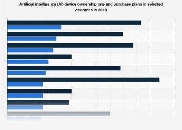 AI devices ownership rate and purchase plans in selected countries 2018