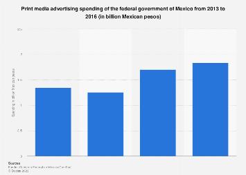 Mexico: government print media ad spend 2013-2016