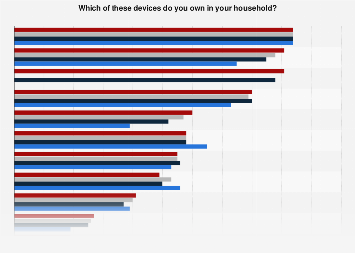 Device ownership for household media consumption in Germany 2017