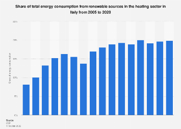 Italy: share of total energy consumption from RES in heating sector 2005-2016