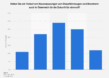 Umfrage zum möglichen Verbot von Diesel- und Benzinfahrzeugen in Österreich 2017