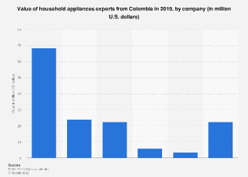 Colombia: value of household appliances exports 2017, by company