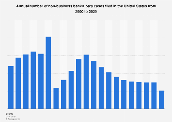 Number of personal bankruptcy filings nationwide in the U.S., 2000-2017