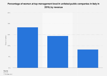 Italy: share of female top managers in unlisted companies 2017, by revenue