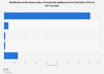 Colombia: export value share of household appliances to Peru 2017, by type