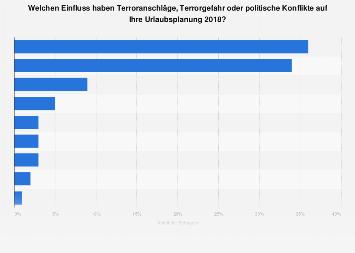 Einfluss von Terror und politischer Konflikte auf Urlaubsplanung der Deutschen 2018