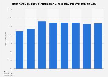 Harte Kernkapitalquote der Deutschen Bank bis 2018