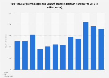 Growth capital and venture capital value in Belgium 2007-2017