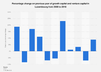 Growth capital and venture capital change in Luxembourg 2008-2017