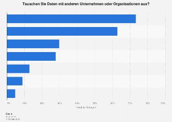 Umfrage zum Datenaustausch zwischen Unternehmen im Rahmen von Big Data 2017