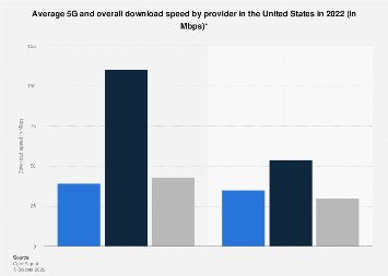 4G, 3G and overall mobile download speed in the United States 2017, by provider