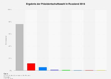Ergebnis der Präsidentschaftswahl in Russland 2018