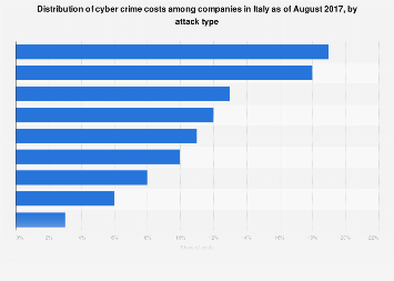 Italy: cyber crime costs among companies 2017, by attack type