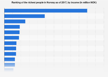 Ranking of the richest people in Norway 2017, by income