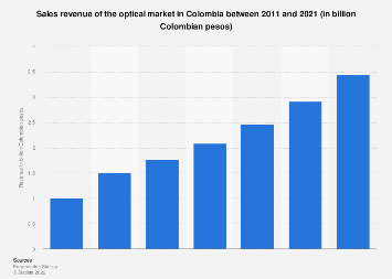 Colombia: optical market sales revenue in 2011-2021