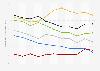 Rechtsstaatlichkeit der EU-Beitrittskandidaten nach dem Fragile States Index bis 2019