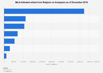 Most popular artists from Belgium on Instagram 2018