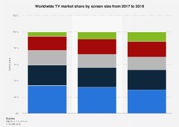 Market share of TV set sales worldwide 2017-2019, by screen size