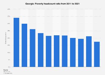 Poverty headcount ratio in Georgia 2016
