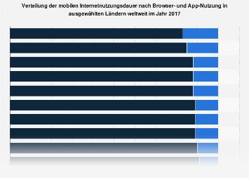 Verteilung der mobilen Internetnutzung nach Browser- und App-Nutzung weltweit 2017