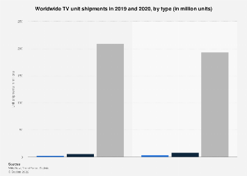 Market share of TV worldwide by type 2017-2019
