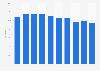 Poverty headcount ratio in Slovenia 2014