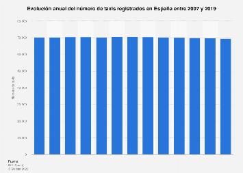 Número anual de taxis España 2007-2018