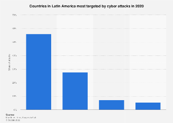 Latin America: most targeted countries by cyber attacks 2017