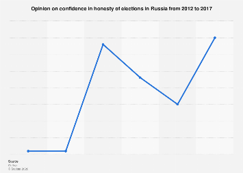 Russians' confidence in the honesty of elections from 2012 to 2017