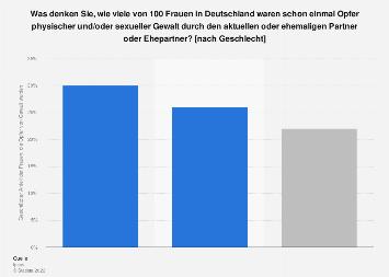 Umfrage zur Wahrnehmung von Gewalt gegenüber Frauen in Deutschland 2018