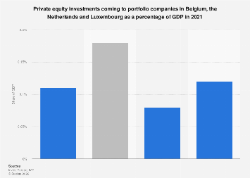 Private equity investments Benelux as percentage of GDP 2016, by destination country