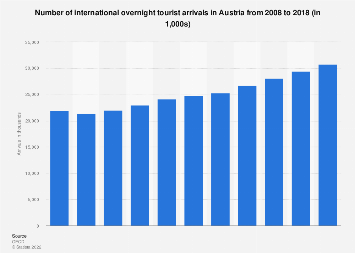 International overnight tourist arrivals in Austria 2008-2016