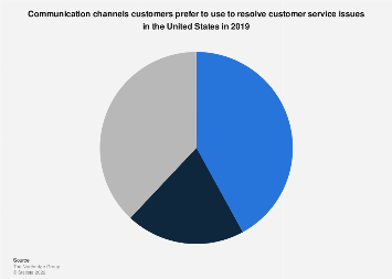 Customer service: preferred channels for customers to
