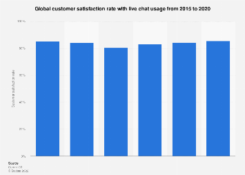 Live chat: customer satisfaction rate worldwide 2015-2017