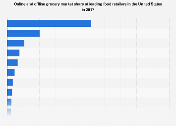 Leading retailers share of the U.S. online and offline grocery market in 2017