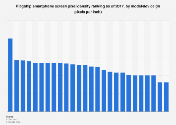 Ranking of flagship smartphone screen pixel density 2017, by model