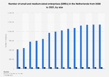 Number of SMEs in the Netherlands 2016-2018