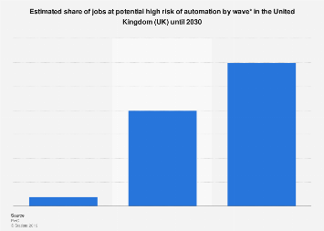 Share of jobs at risk by automation in the United Kingdom 2020-2030