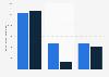 Resultado de explotación por segmento de WarnerMedia a nivel mundial 2017-2018